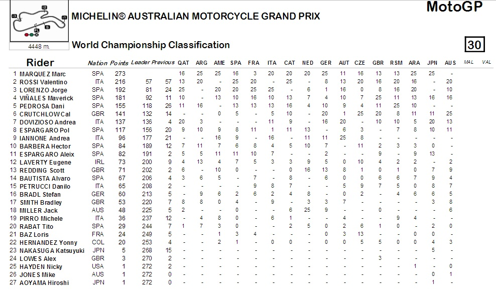 2016wchclassification-australia